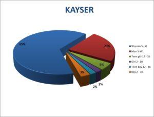 Kayser Graph
